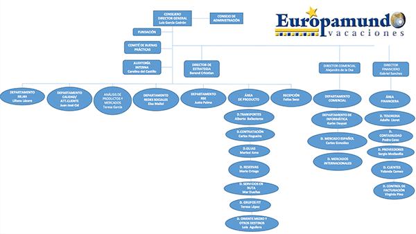 Organigrama Europamundo Vacaciones
